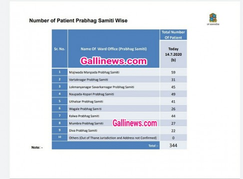 14th July 2020 Thane Covid19 Updates