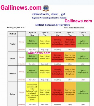 Red Alert in Mumbai Issued By IMD due to Cyclone Nisarga