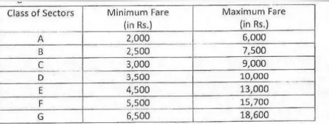 Domestic flight operations 7 Bands mai Divided with Minimum and Maximum Fare
