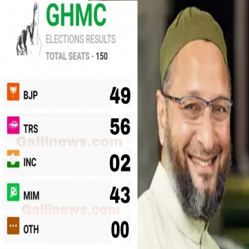 AIMIM 3rd BJP 2nd TRS 1 Number Par rahi GHMC Election 2020 Full Final result