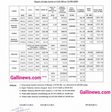 Mumbai Water Supply Lakes Latest Updates as of 13 August 2020 till 6 am All levels are in metres Source BMC